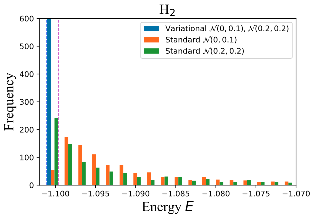 Frequency of the obtained energy of H