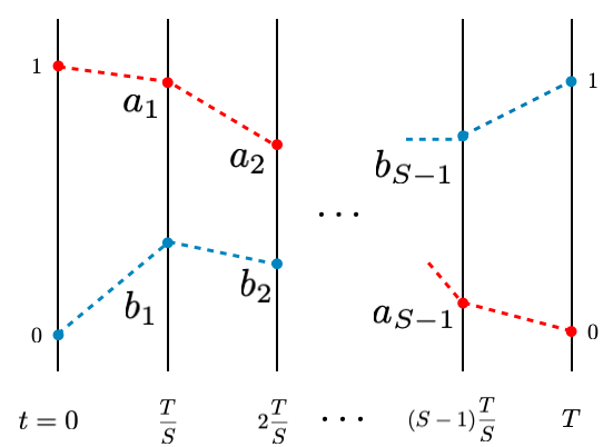 Variationally determined time dependence