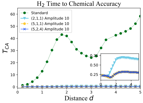 Time to chemical accuracy for H