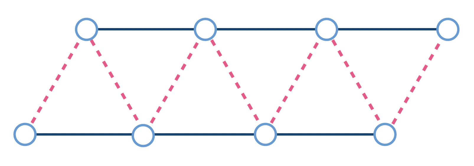 Triangular lattice. Circles represent qubits, and the solid dark-blue and the dashed red lines represent antiferromagnetic and ferromagnetic couplings, respectively.