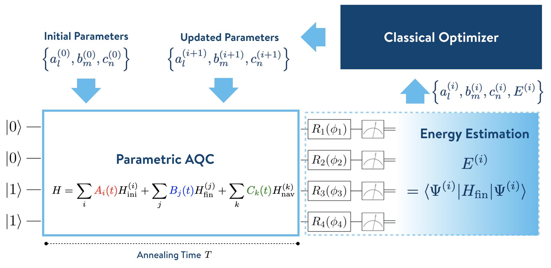 Iteration loop of VSQS