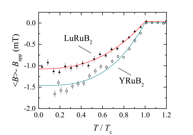 (Color online) Temperature dependence of the flux expulsion in LuRuB