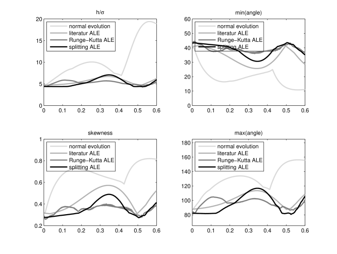 Mesh quality measures plotted against time