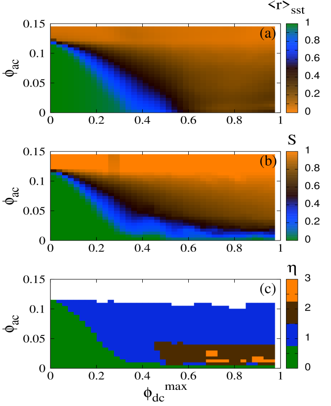 (Color online) Maps of (a) the magnitude of the synchronization parameter averaged over the steady-state integration time