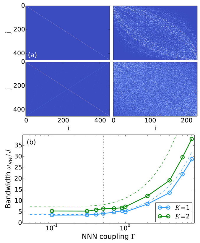 (color online) (a) Absolute values of the matrix elements for the control Hamiltonian in the computational basis (left panels) and in the energy eigenbasis with positive parity (right panels). Top panels: local control with