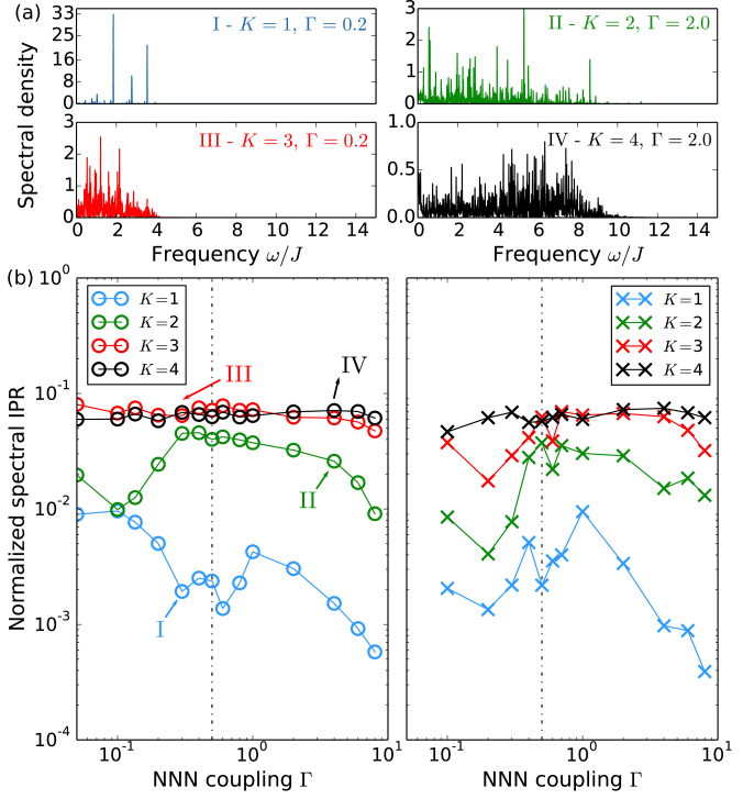 (color online) (a) Various spectral densities of the optimal control fields found for process A. Values for the excitation number