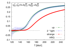 The continuum extrapolated temperature dependence of the