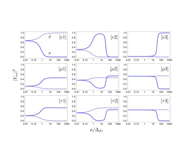 The evolution of the effective mixing matrix elements in matter