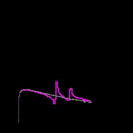 Invariant mass distributions,