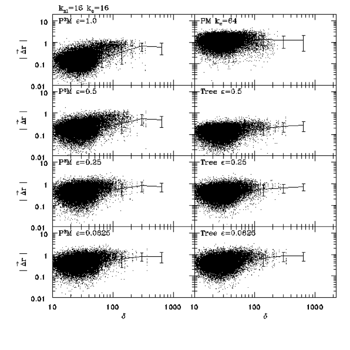 The scatter plots contain the difference in positions between particles which had the same initial position and velocity in the PM run with