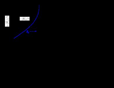 (a) Average scaled angular velocity