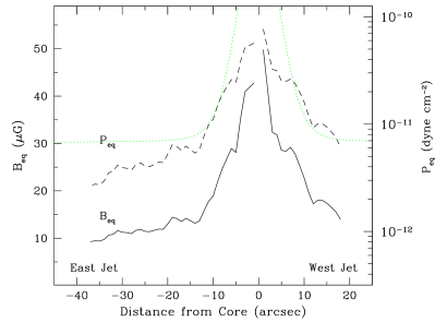 Minimum energy magnetic field (solid line, left y-axis) and pressure (dashed line, right y-axis) in the jets. The dotted line represents the expected thermal pressure from the cluster gas and from the hot galactic corona model described in the text.