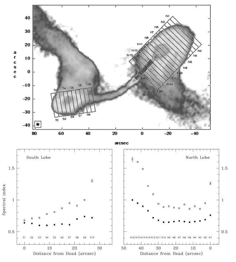 Spectral index profiles along the lobes at 2