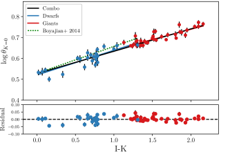 Angular diameter-color relations for both dwarf/subgiants (blue line) and giants (red line), as well as a combined fit (black line). The functional form of the fits is described in Equation