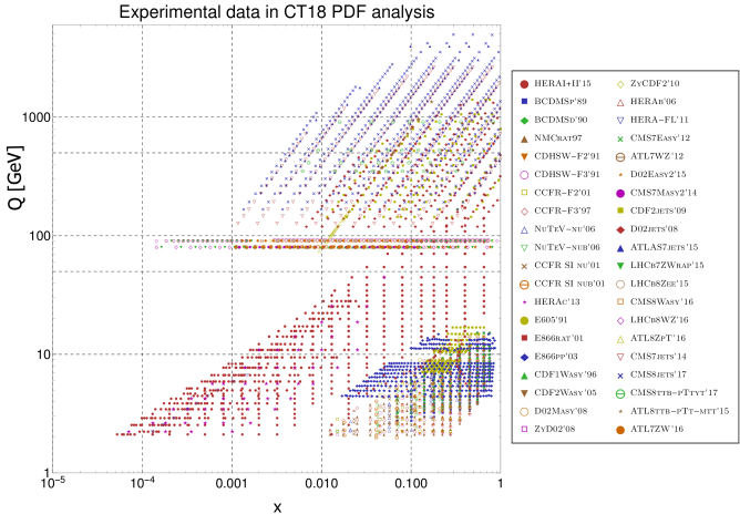 The CT18 data set, represented in a space of partonic