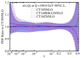 A comparison of 90% C.L. PDF uncertainties from CT18 (violet solid), CT14