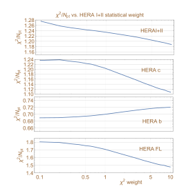 Left: The ratios of the candidate CT18 NNLO PDFs obtained with the