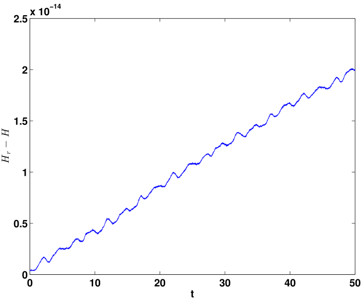Time evolution of energy error in the 6-dimensional SP-ROM-1 (left) and 5-dimensional SP-ROM-2 (right) when