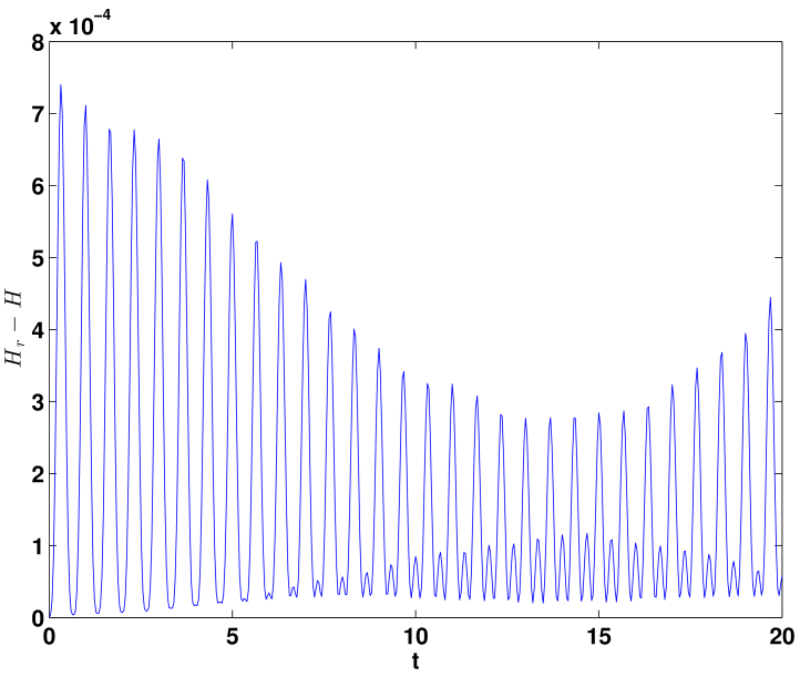 Time evolution of energy error in the standard reduced-order approximation: