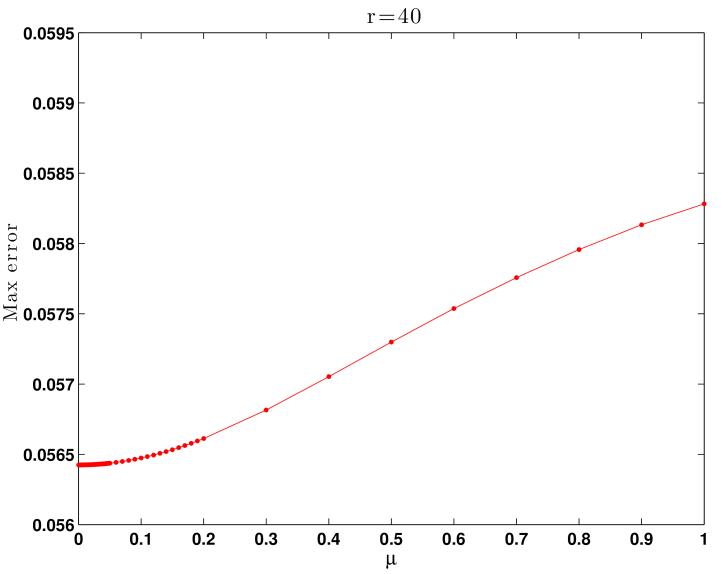 Maximum errors of the SP-ROM-0 simulation results versus the values of