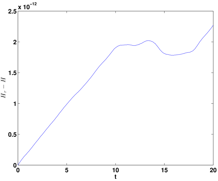 Time evolution of energy error in the 41-dimensional SP-ROM-1 (left) and 40-dimensional SP-ROM-2 (right) when