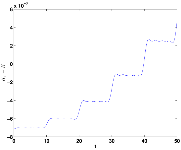 Time evolution of energy error in the standard POD-ROM simulations at