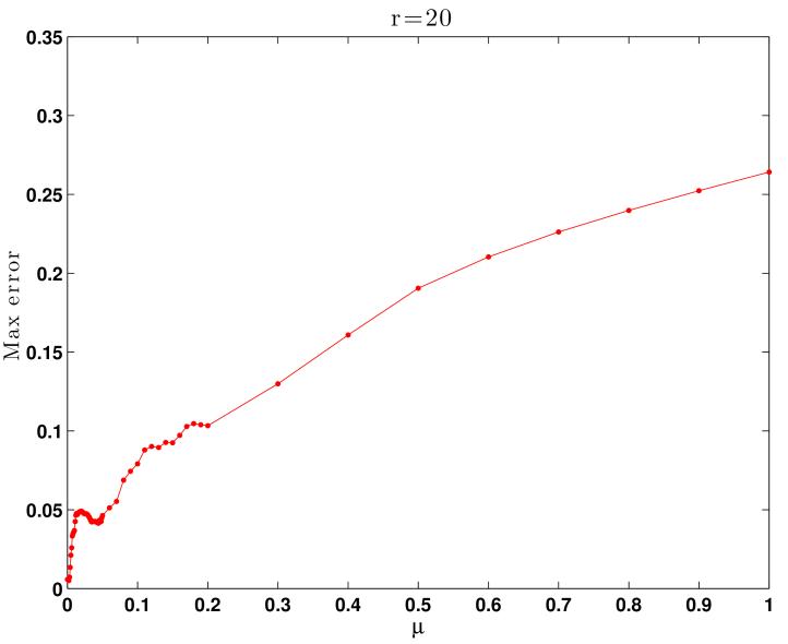 Maximum errors of the SP-ROM-0 approximation versus the values of