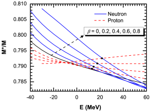 The energy dependence of the effective mass