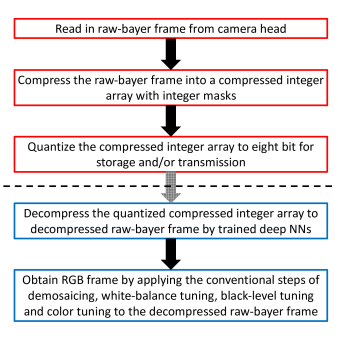 Flow of our DLACS method. The steps in the red boxes are carried out by the camera head and the electronics directly connected to the camera head. The quantized compressed data can be stored in and/or transmitted to local and/or cloud storage and/or buffer, as sketched by the shaded arrow crossed by a dashed line. The quantized compressed data can be decompressed and go through additional ISP steps by local and/or cloud devices independent from the camera-head system, as listed in the blue boxes.