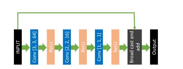 (color online). Pre-transpose NN structure: Conv