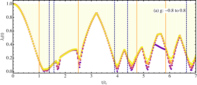 (a) The smallest eigenvalues of