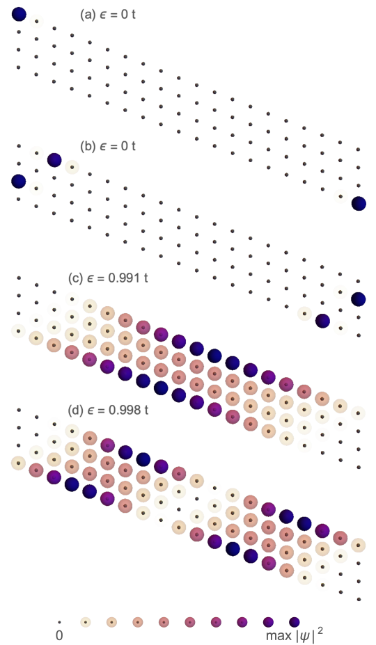 Densities for eigenstates of the generalised SSH wire with