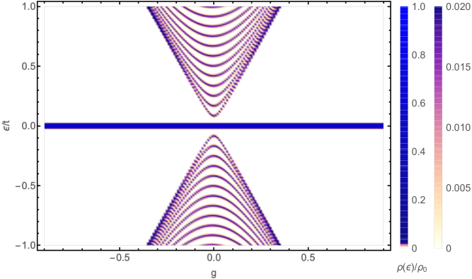 The density of states as a function fo dimerisation for a chain with