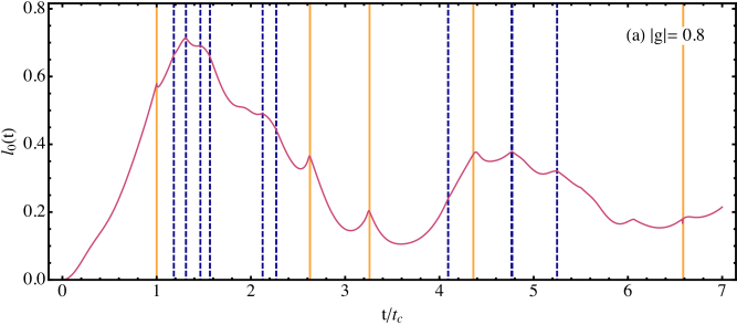 The bulk return rate