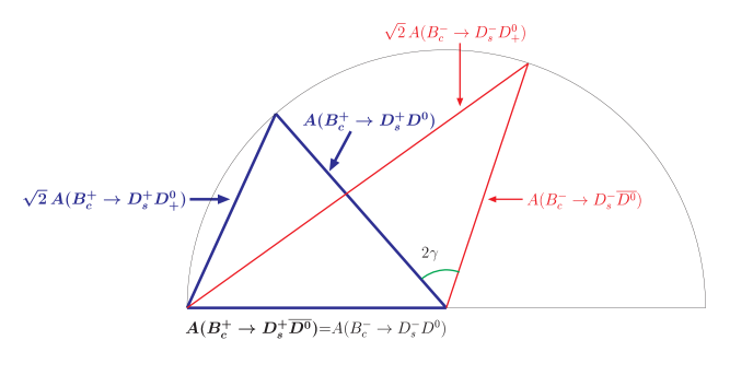 The amplitude triangles for the decays