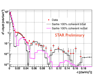 Diffraction patter shown with two Sartre calculations, one with the presence of saturation in the gluon distribution of the ion target shown as a black histogram, and the other were such non linear effect have been turned off, is shown with a magenta histogram.