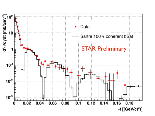The diffraction pattern extracted from elastic scattering from the Au nuclei shown with red markers. The black histogram is the result of a calculation performed with Sartre.