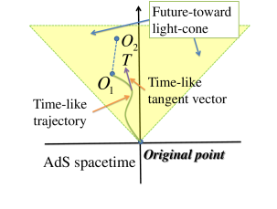 Schematic diagram on the similarities between the complexity geometry of the quadratic Hamiltonian (left panel) and the spacetime geometry of AdS