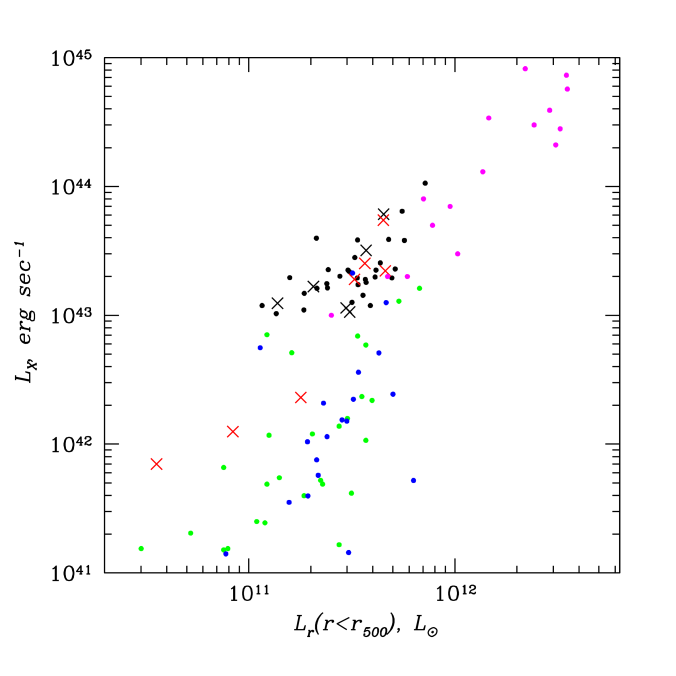 Comparison of our measurements with previous studies. Black dots and black crosses correspond to clusters and FGs from this work, red crosses show FGs from