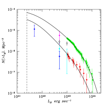 Luminosity functions for fossil systems.