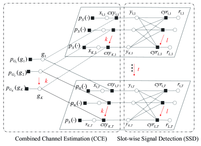 Factor graph representation of the considered system.