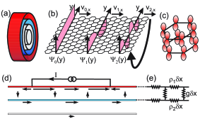 (color online). Description of multiwalled nanotube. (a) A MWNT which consists of 4 shells. (b) A graphene sheet which gives a MWNT shell when rolled-up. Also shown is the slowly varying transverse part