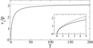Sound velocity divided by density. In the BEC limit (