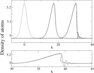 Dotted line: initial density profile (