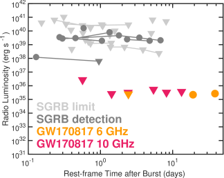 Light curve of the X-ray counterpart to GW170817from