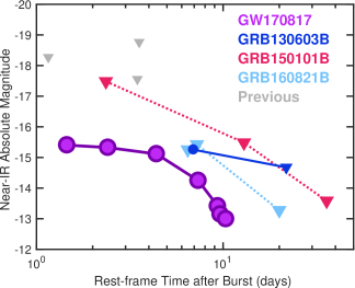 A comparison of the luminosity and temporal evolution of the counterpart to GW170817to previous claimed kilonovae and late-time searches following short GRBs. The rest-frame near-IR