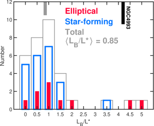 Distributions of stellar population properties for the host galaxies of short GRBs discovered over 2004-2017: rest-frame