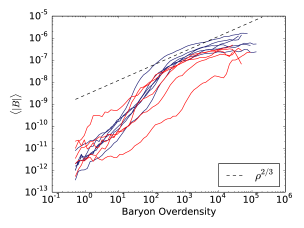 Volume-averaged magnetic field magnitude versus baryon overdensity for relaxed and unrelaxed clusters. Red signifies unrelaxed clusters while blue indicates relaxed, with one line per cluster.
