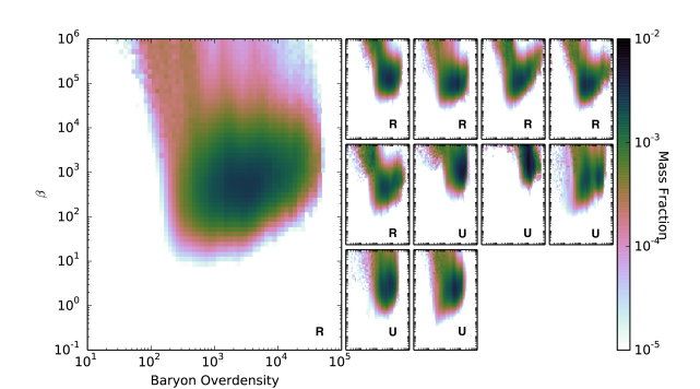 2D gas mass-weighted histogram of plasma beta vs.baryon overdensity. Each panel is a separate cluster with the letters indicating relaxed (