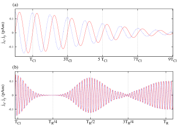 Time dependence of electric currents
